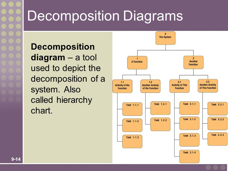 Decomposition Diagrams