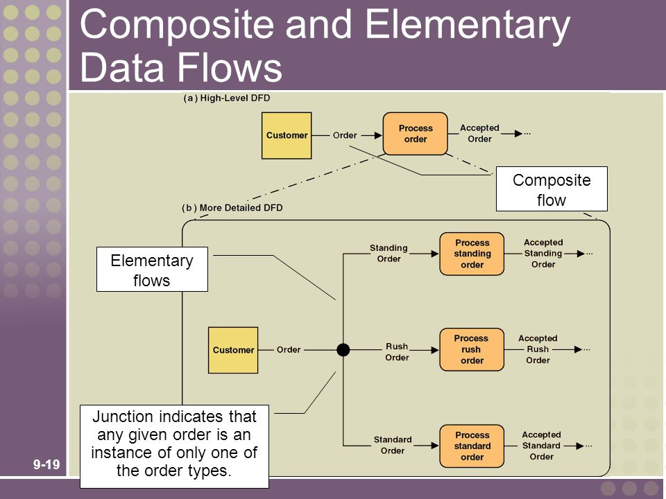 Composite and Elementary Data Flows