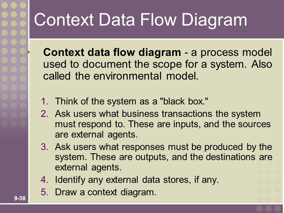 Context Data Flow Diagram
