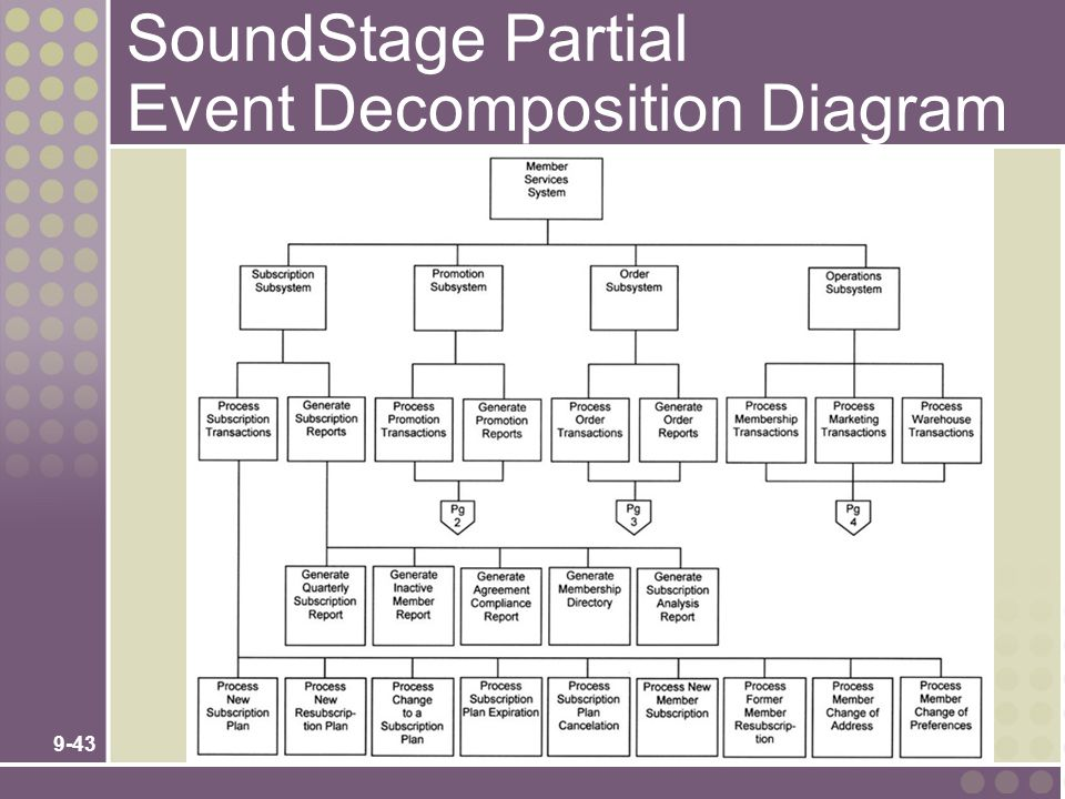 SoundStage Partial Event Decomposition Diagram
