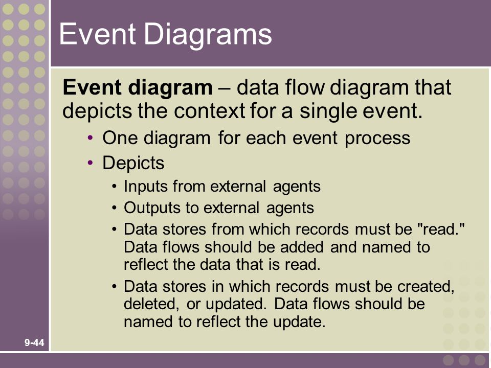 Event Diagrams Event diagram – data flow diagram that depicts the context for a single event. One diagram for each event process.