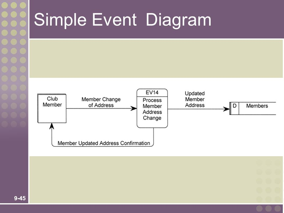 Simple Event Diagram No additional notes.