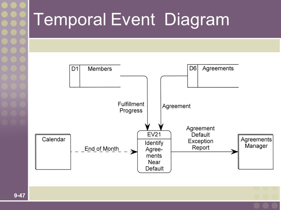 Temporal Event Diagram