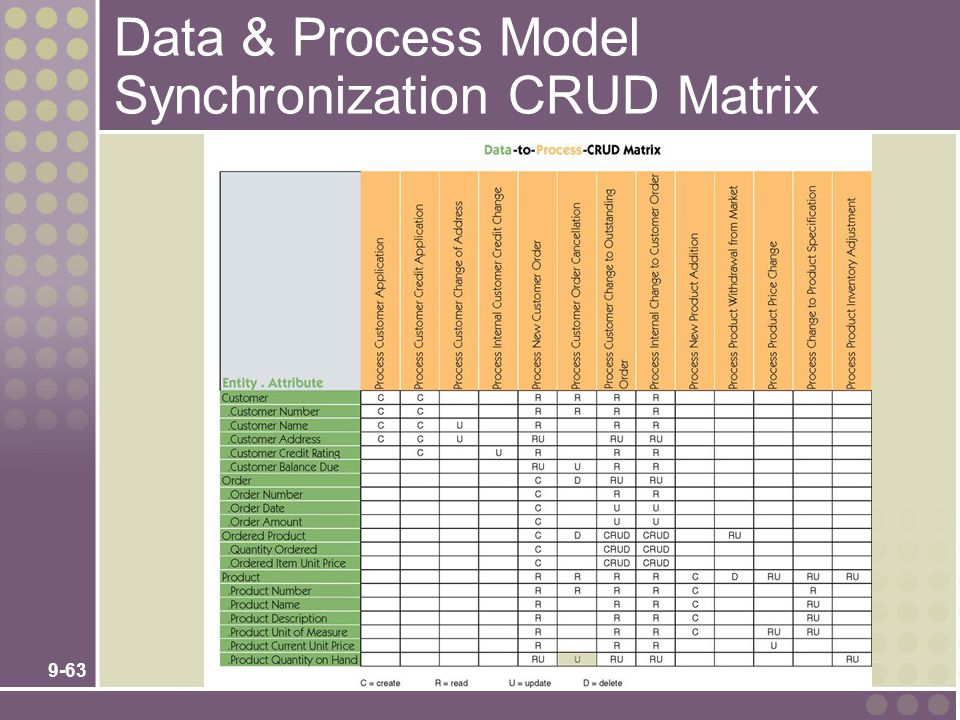 Data & Process Model Synchronization CRUD Matrix