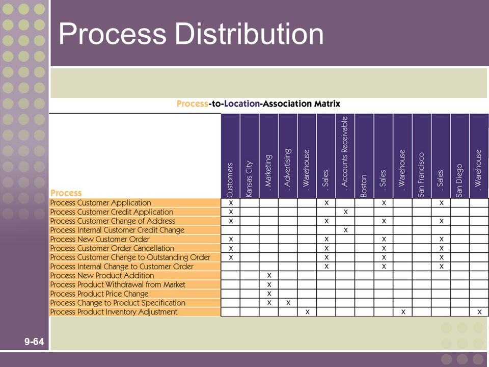 Process Distribution No additional notes.