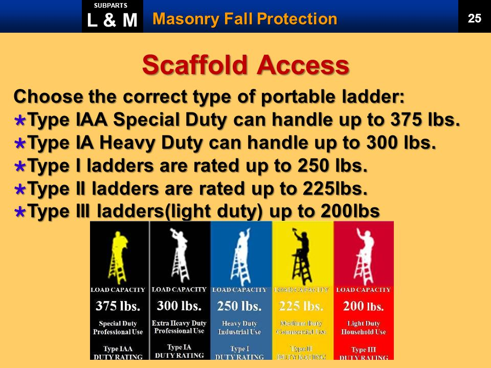 Scaffold Access L & M Choose the correct type of portable ladder: