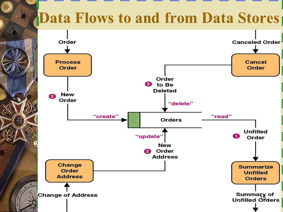 Data Flows to and from Data Stores