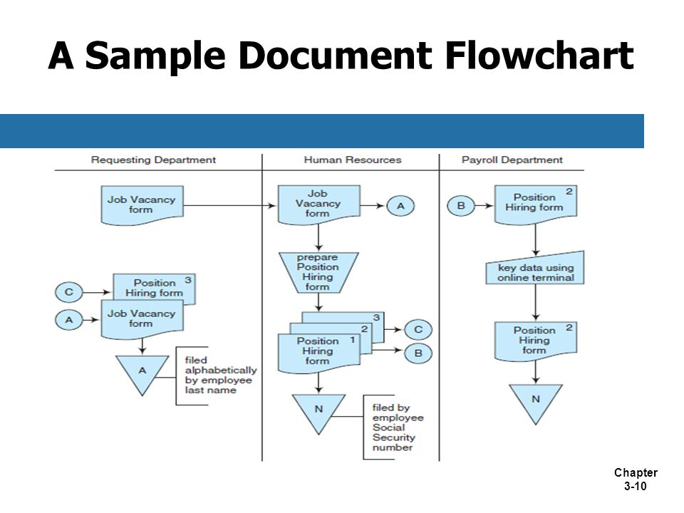 Process Documentation Creating A Flowchart For
