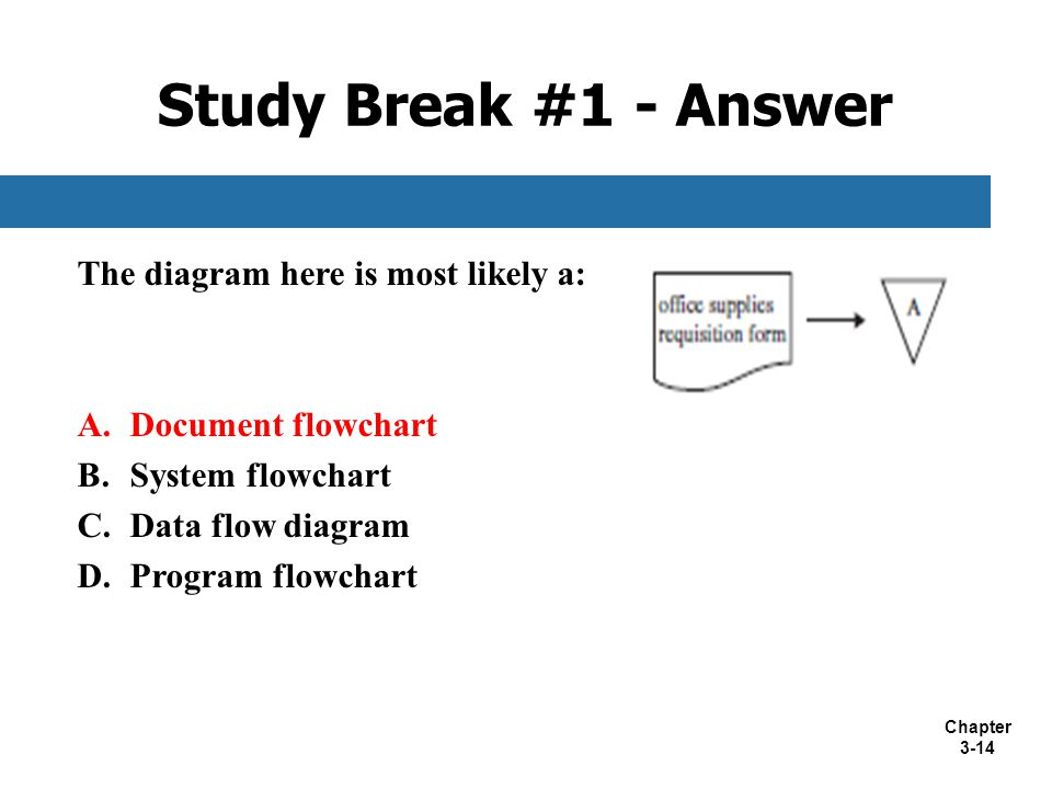 Study Break #1 - Answer The diagram here is most likely a:
