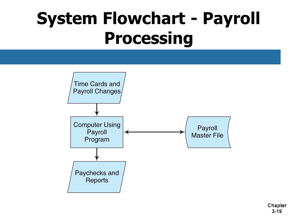 System Flowchart - Wage Calculation (payroll system) ( Flowchart)