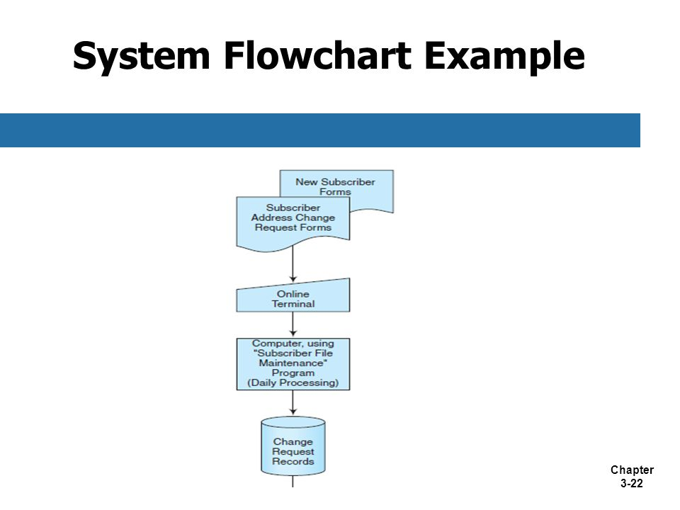 What is a system flowchart?