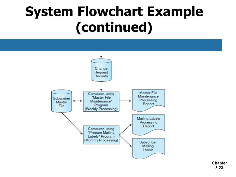 System Flowchart Example (continued)