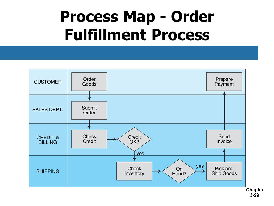 Process Map - Order Fulfillment Process