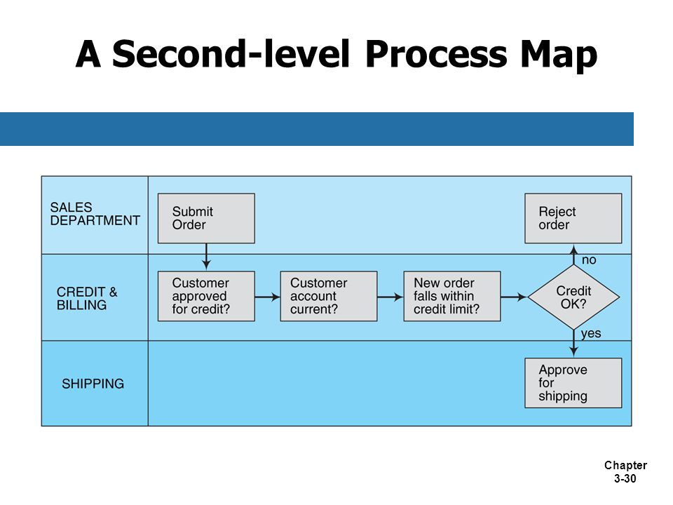 A Second-level Process Map