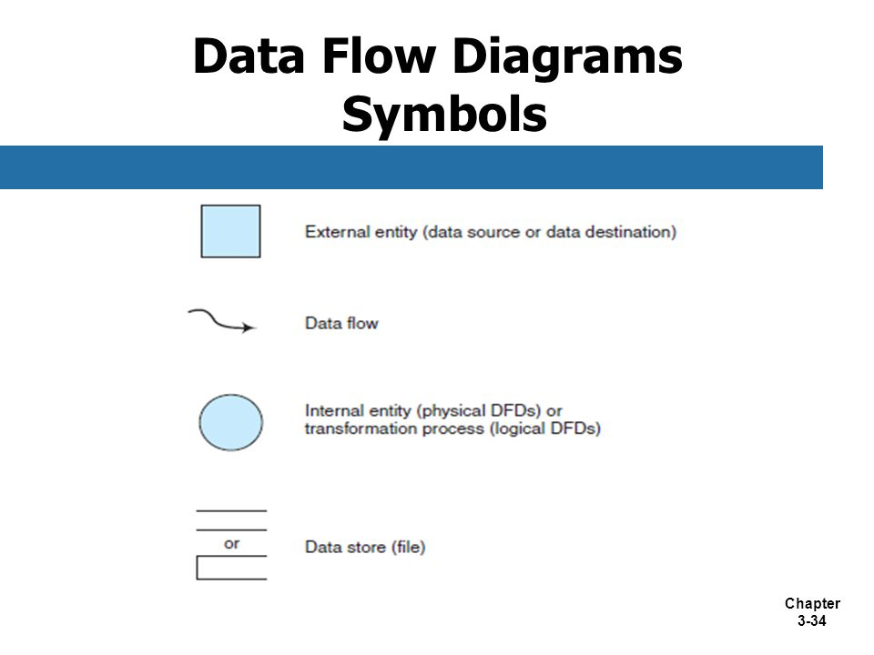 Data Flow Diagrams Symbols