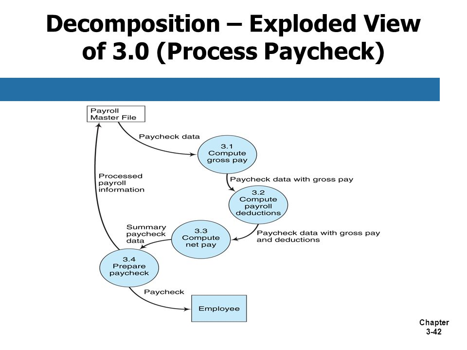 Decomposition – Exploded View of 3.0 (Process Paycheck)