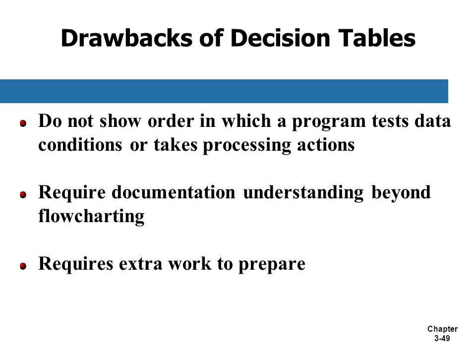 Drawbacks of Decision Tables