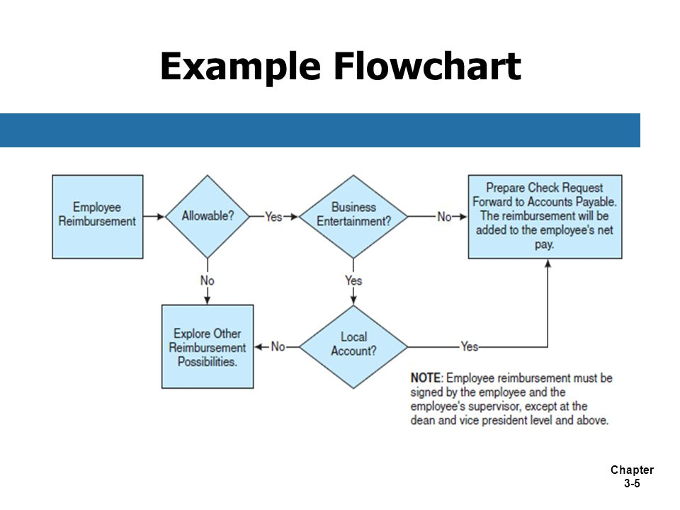 accounting information systems flowchart flowchart in word