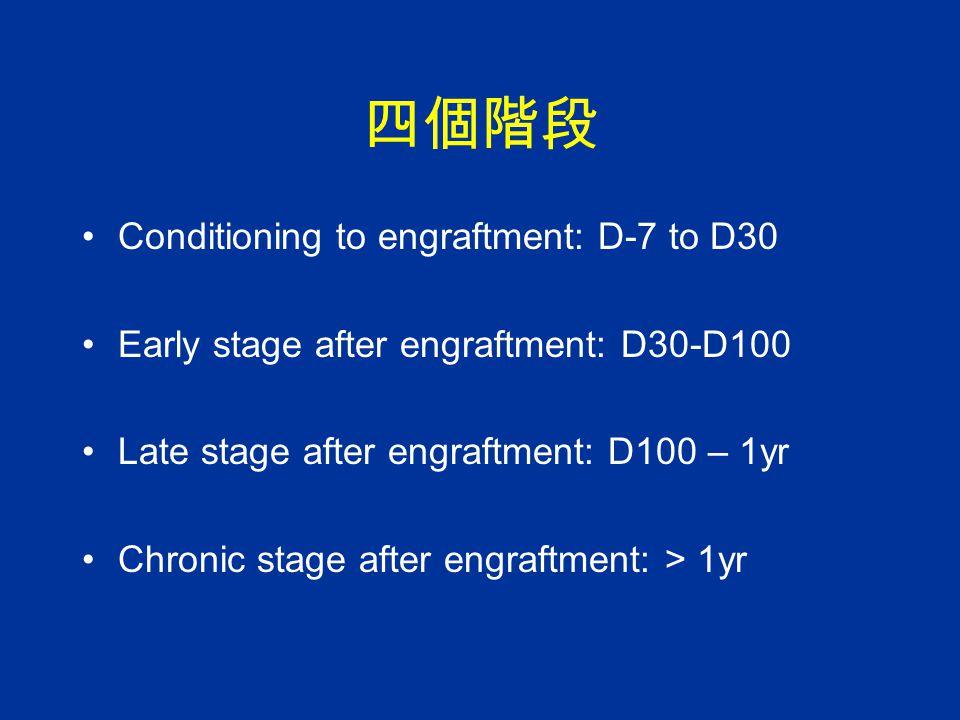 四個階段 Conditioning to engraftment: D-7 to D30
