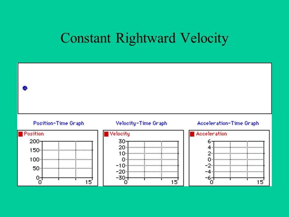 Constant Rightward Velocity