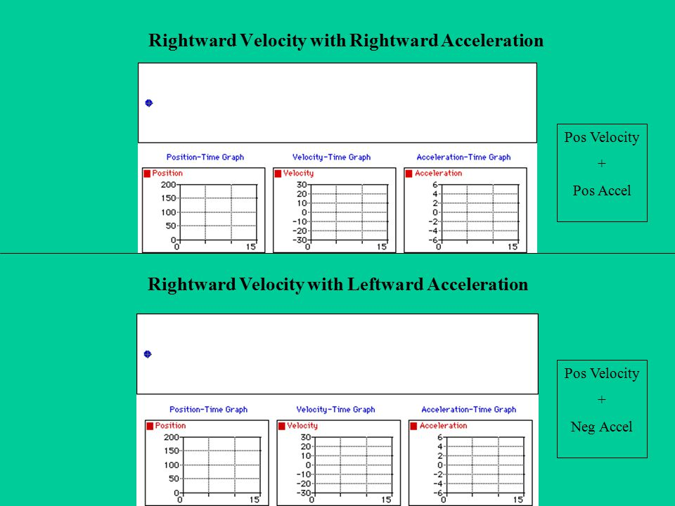 Rightward Velocity with Rightward Acceleration
