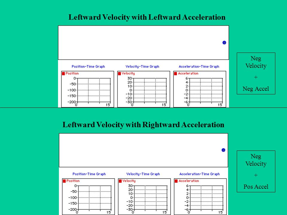Leftward Velocity with Leftward Acceleration
