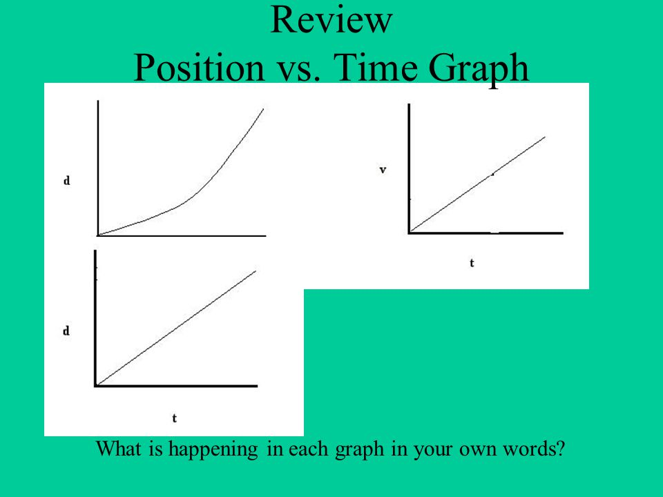 Review Position vs. Time Graph