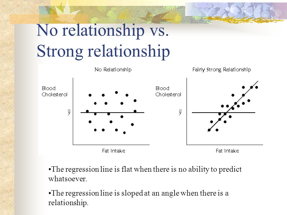 No relationship vs. Strong relationship