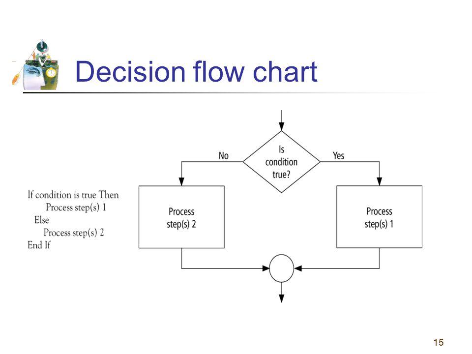 Decision flow chart