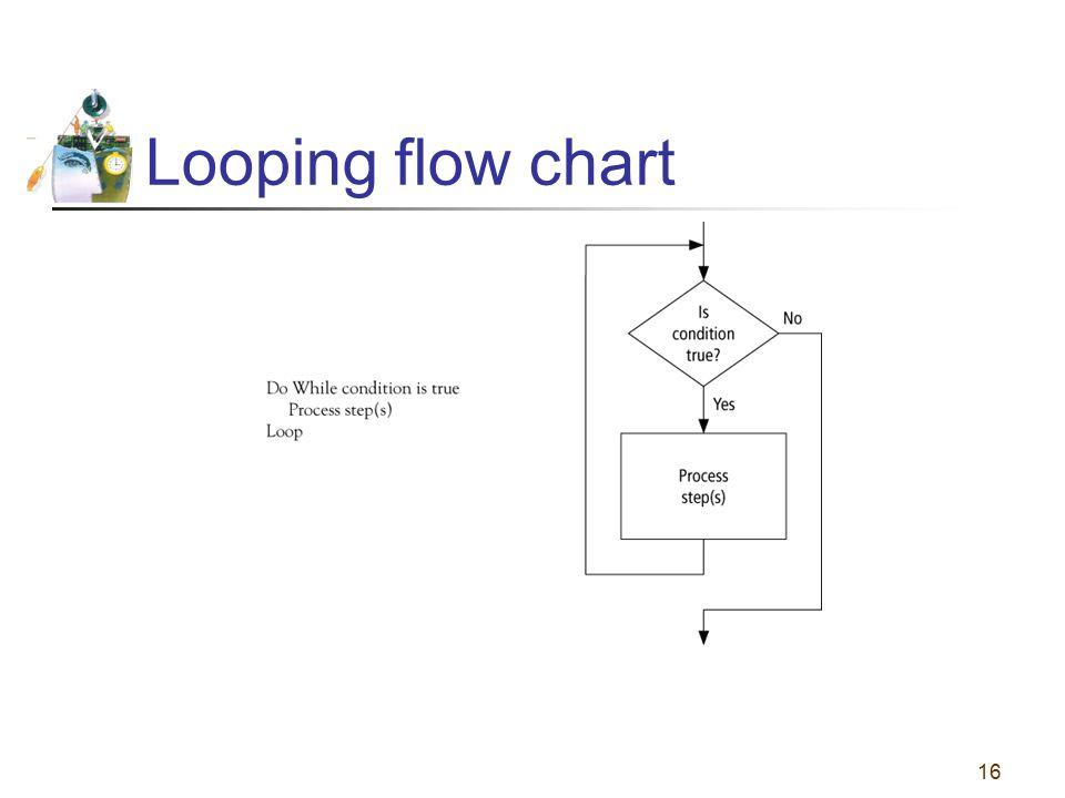 Looping flow chart