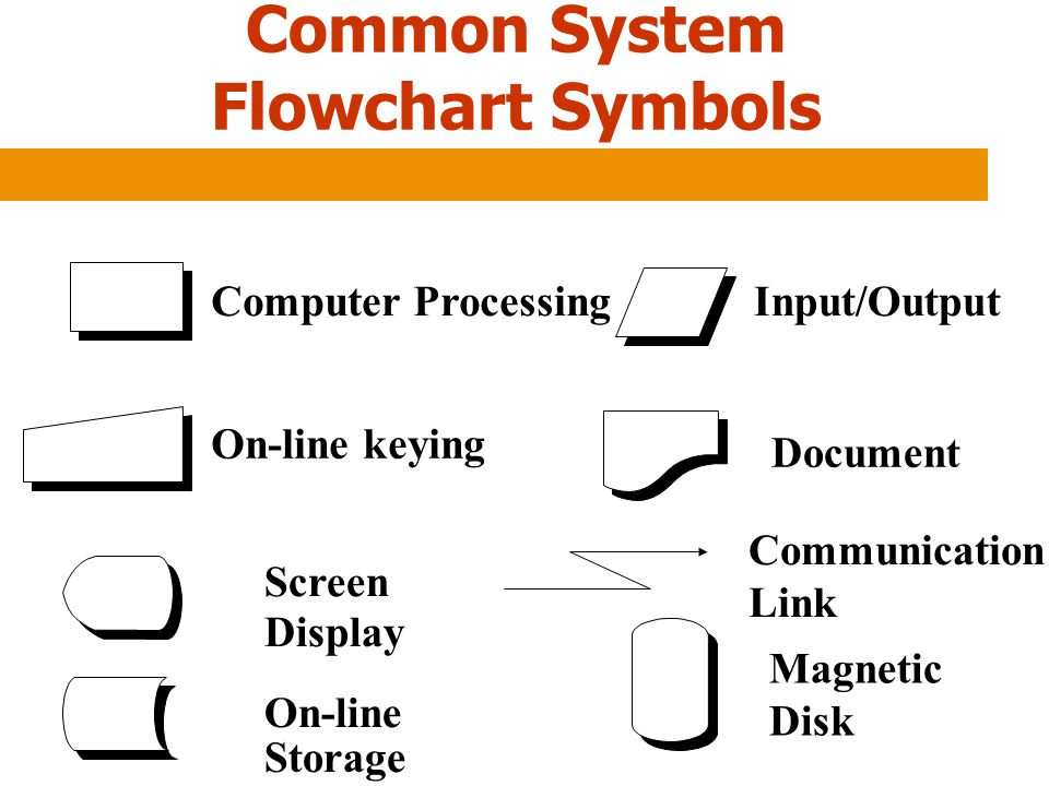 Common System Flowchart Symbols