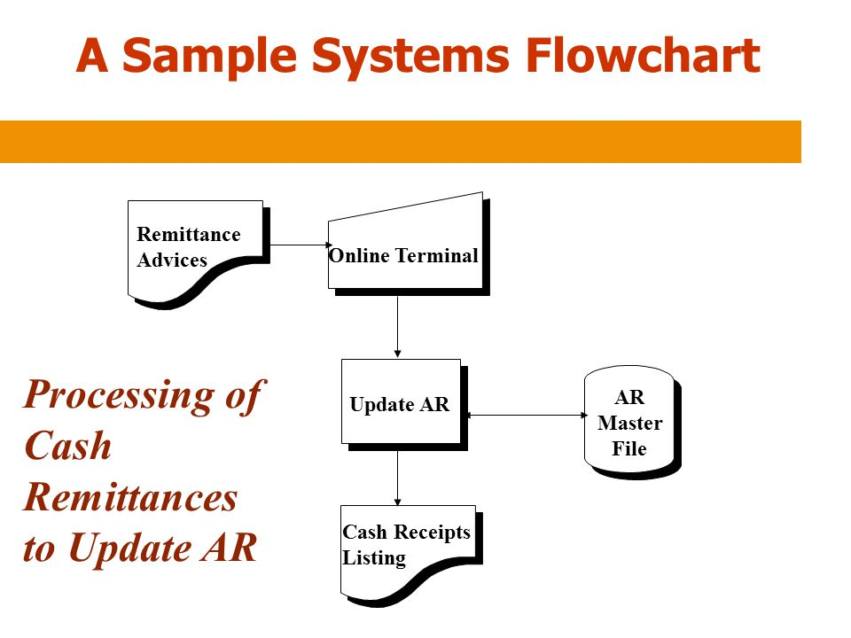 A Sample Systems Flowchart
