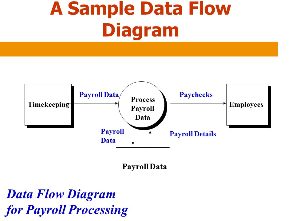 A Sample Data Flow Diagram