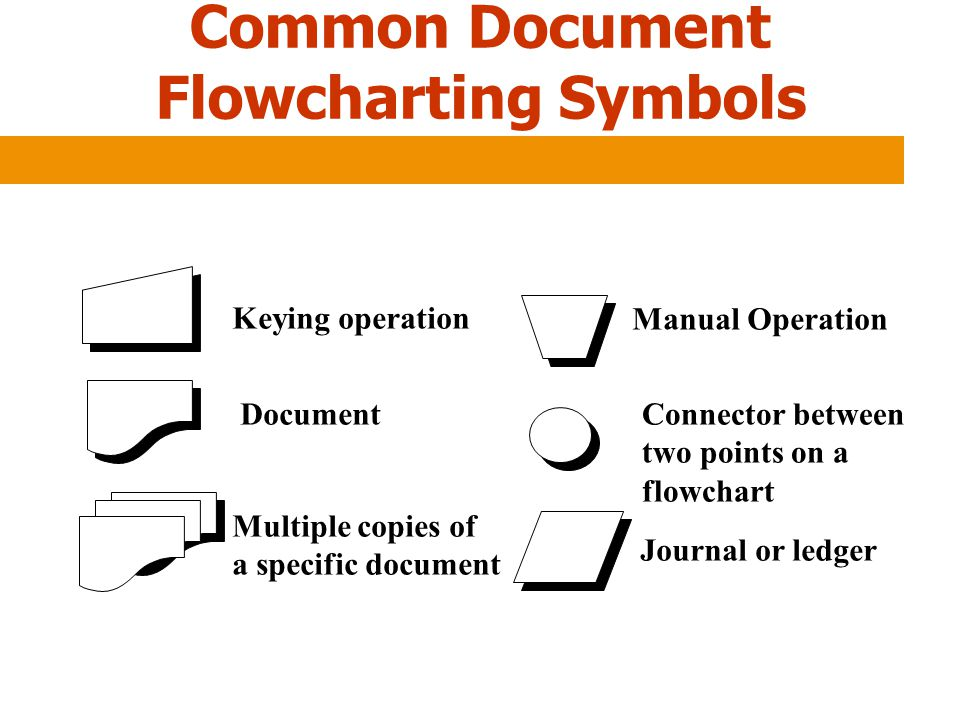 Common Document Flowcharting Symbols