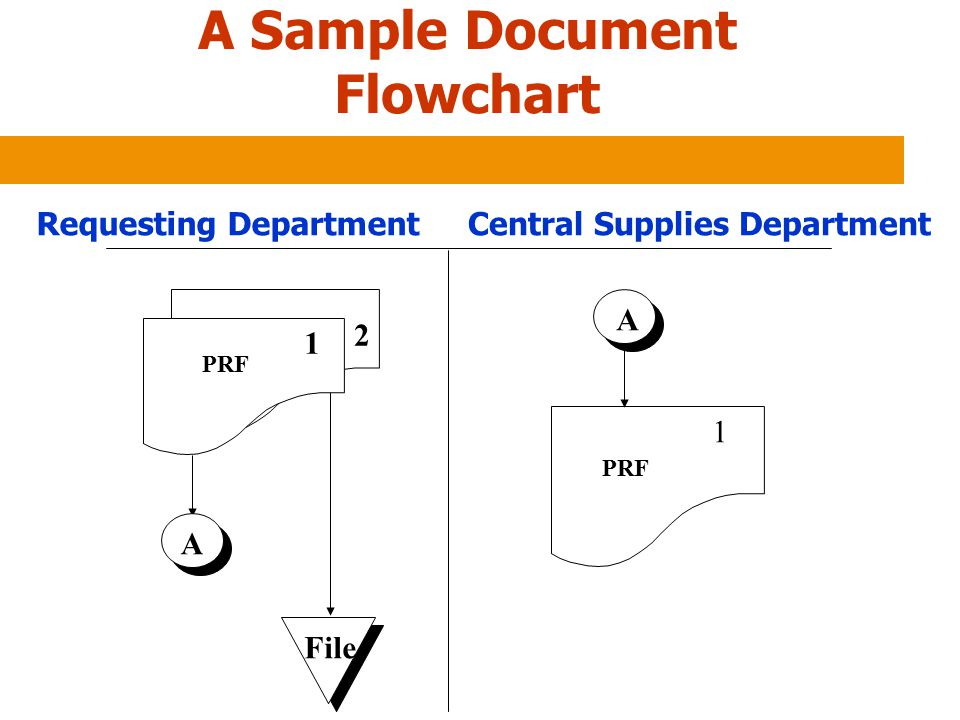 A Sample Document Flowchart
