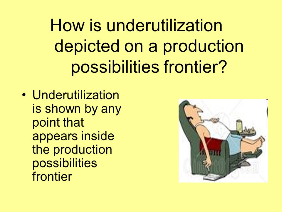 How is underutilization depicted on a production possibilities frontier