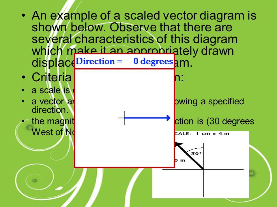 Criteria of a vector diagram: