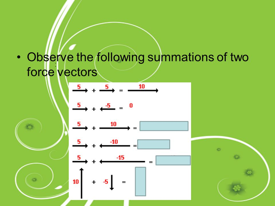 Observe the following summations of two force vectors