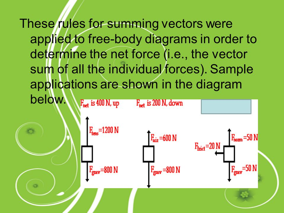 These rules for summing vectors were applied to free-body diagrams in order to determine the net force (i.e., the vector sum of all the individual forces).