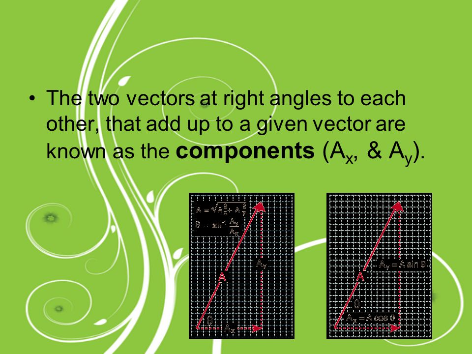 The two vectors at right angles to each other, that add up to a given vector are known as the components (Ax, & Ay).