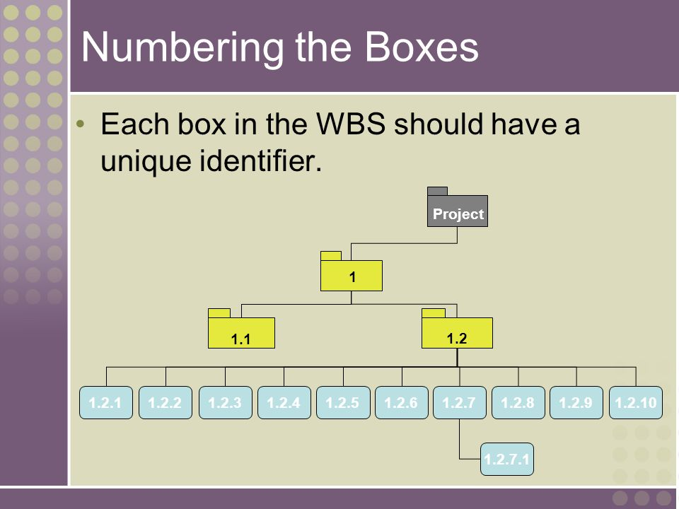 Numbering the Boxes Each box in the WBS should have a unique identifier. 1. 1.1. 1.2. 1.2.1. 1.2.2.