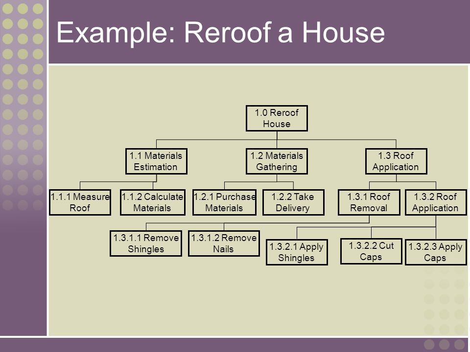 Example: Reroof a House