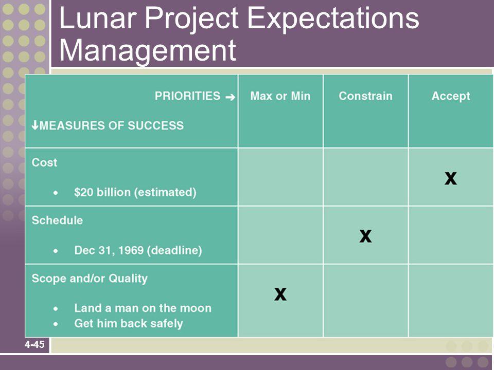 Lunar Project Expectations Management