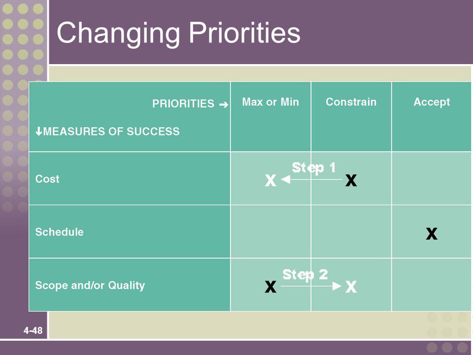 Changing Priorities Teaching Notes
