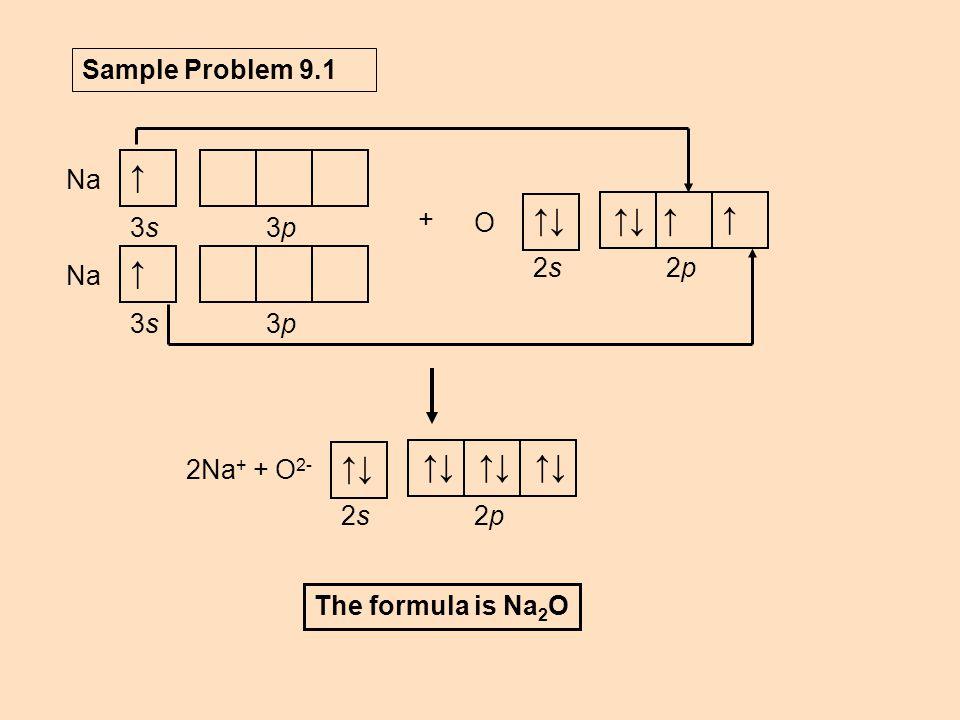 ↑ ↑↓ ↑↓ Sample Problem 9.1 Na 3p 3s 2p 2s O + 2Na+ + O2- 2p 2s