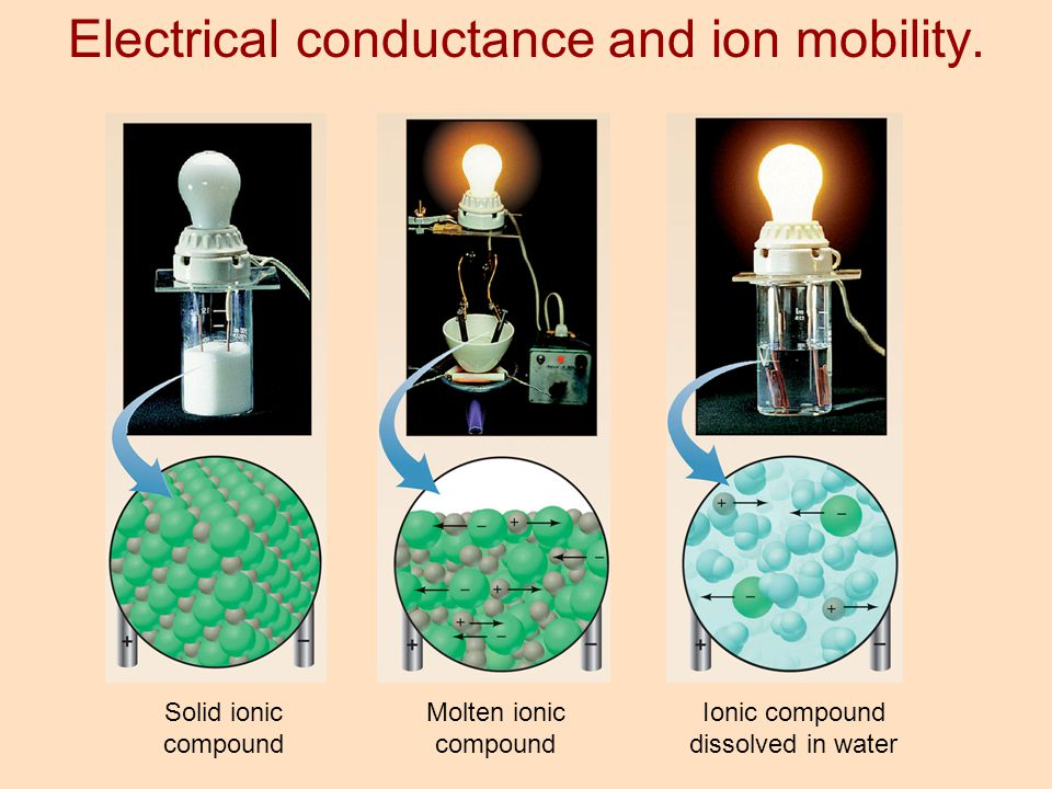 Electrical conductance and ion mobility.