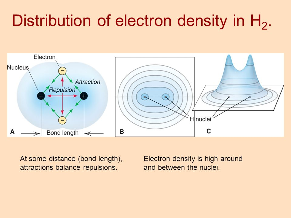 Distribution of electron density in H2.