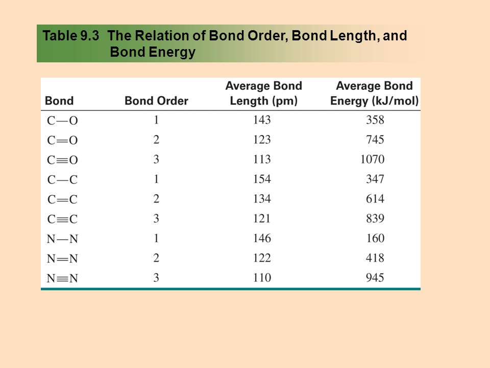 Table 9.3 The Relation of Bond Order, Bond Length, and Bond Energy