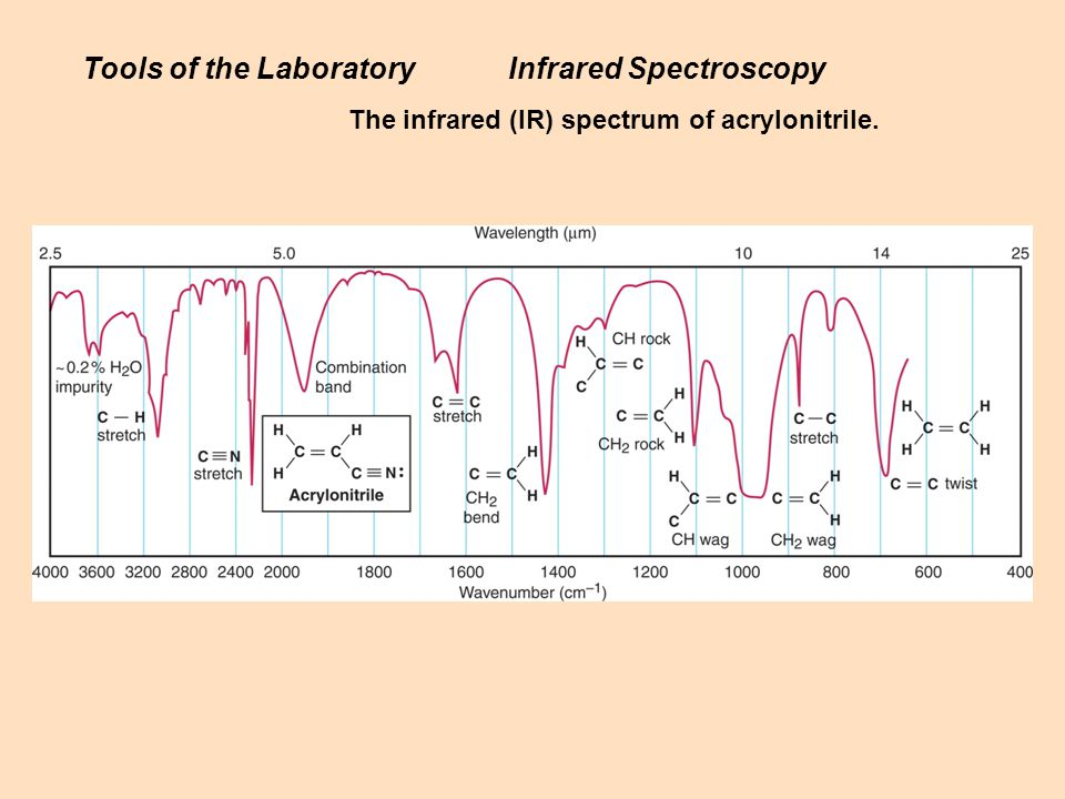 Tools of the Laboratory Infrared Spectroscopy
