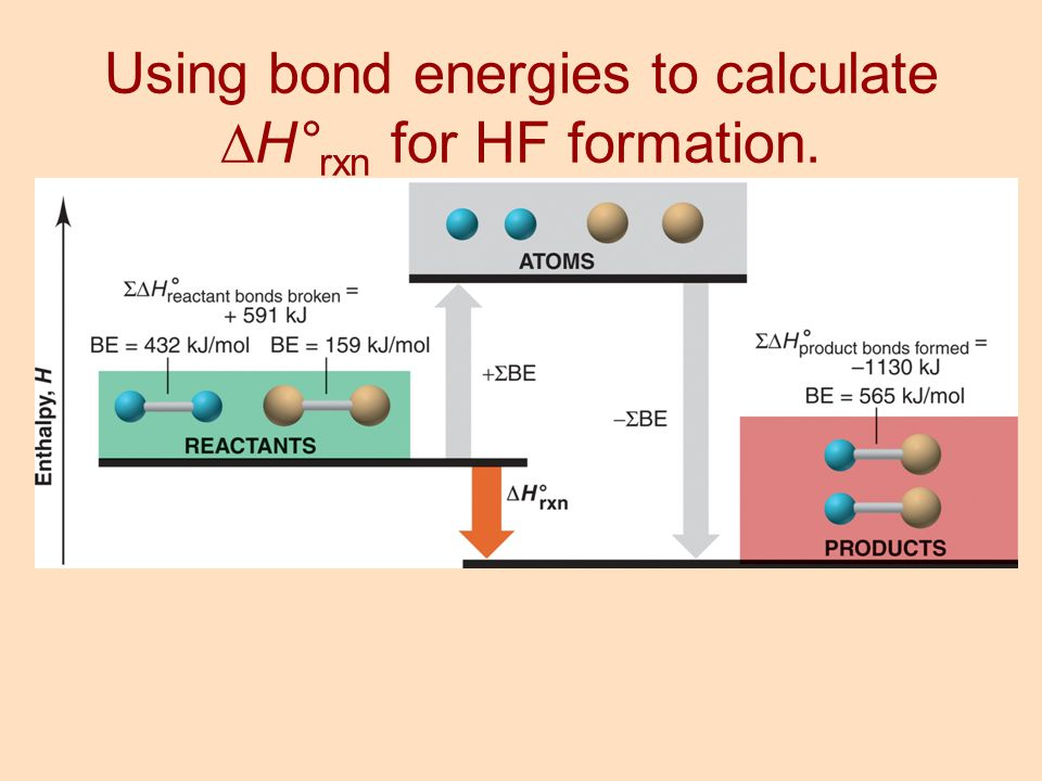 Using bond energies to calculate H°rxn for HF formation.